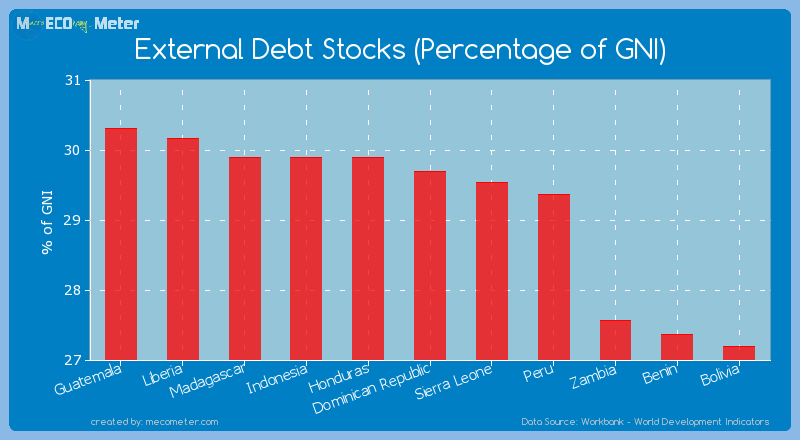 External Debt Stocks (Percentage of GNI) of Dominican Republic