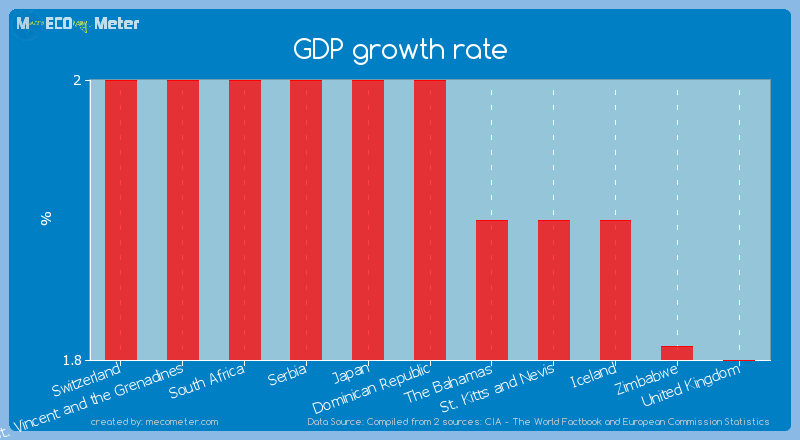 GDP growth rate of Dominican Republic