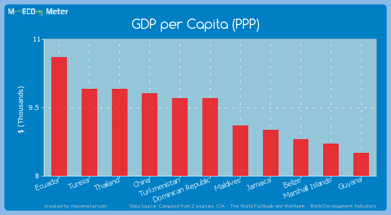 GDP per Capita (PPP) of Dominican Republic