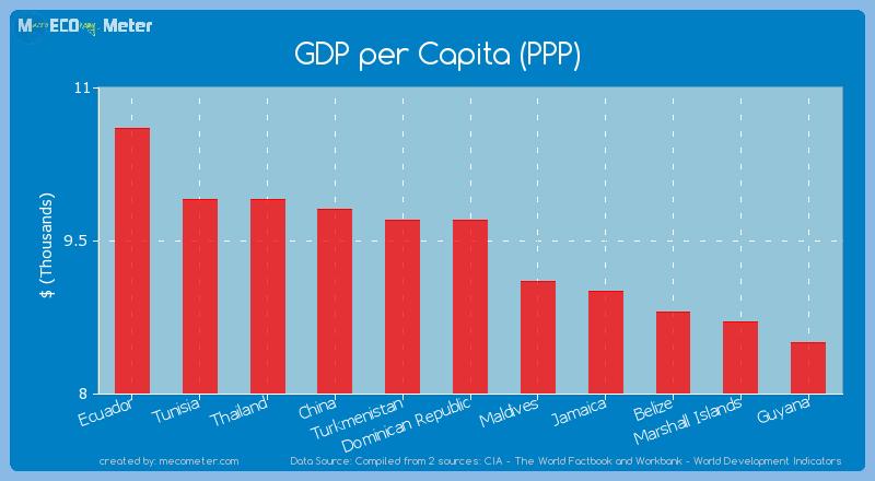 GDP per Capita (PPP) of Dominican Republic