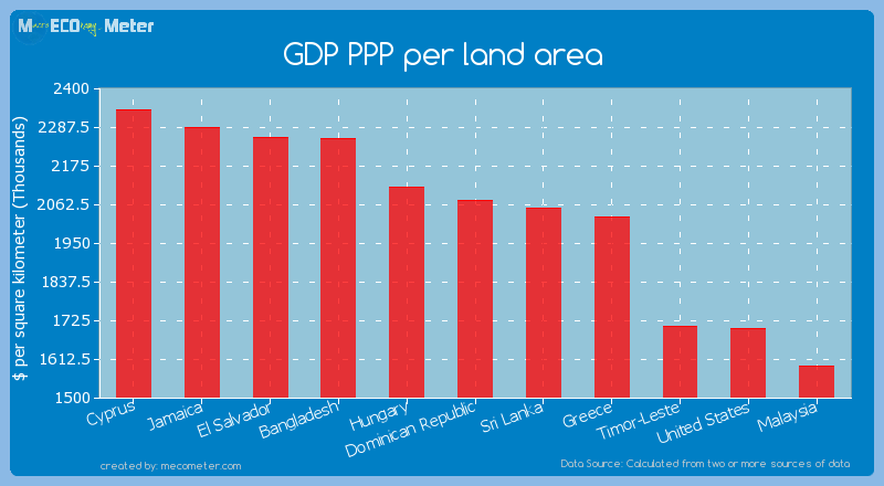 GDP PPP per land area of Dominican Republic