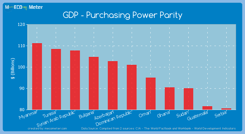 GDP - Purchasing Power Parity of Dominican Republic