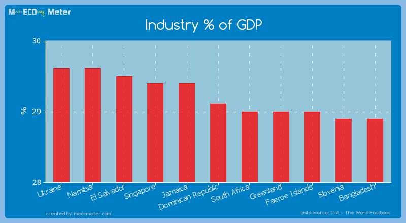 Industry % of GDP of Dominican Republic