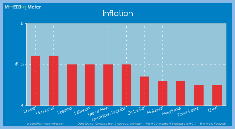 Inflation of Dominican Republic