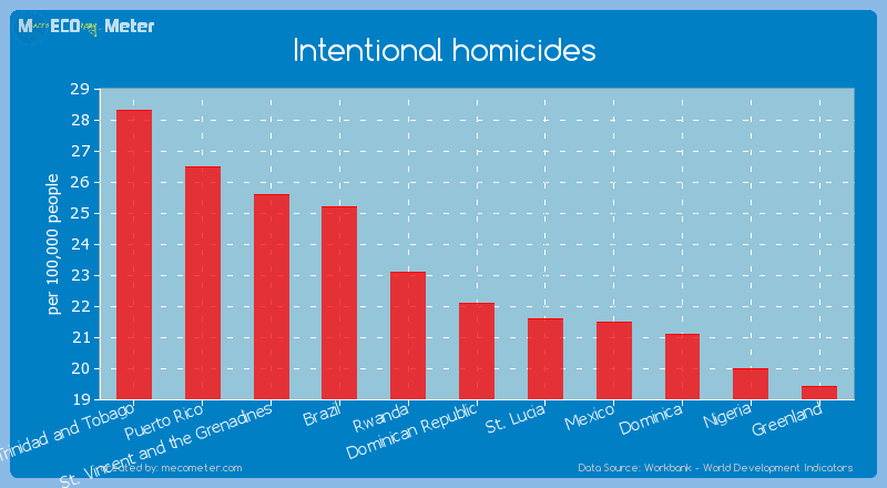 Intentional homicides of Dominican Republic