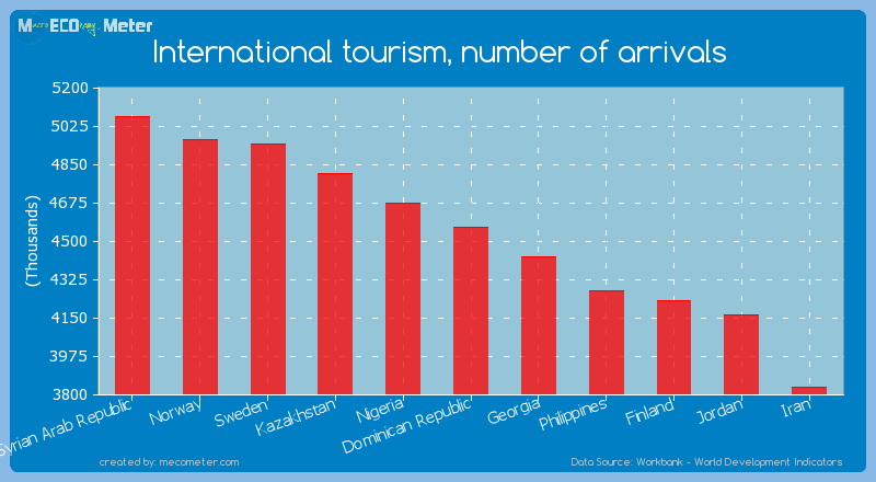 International tourism, number of arrivals of Dominican Republic