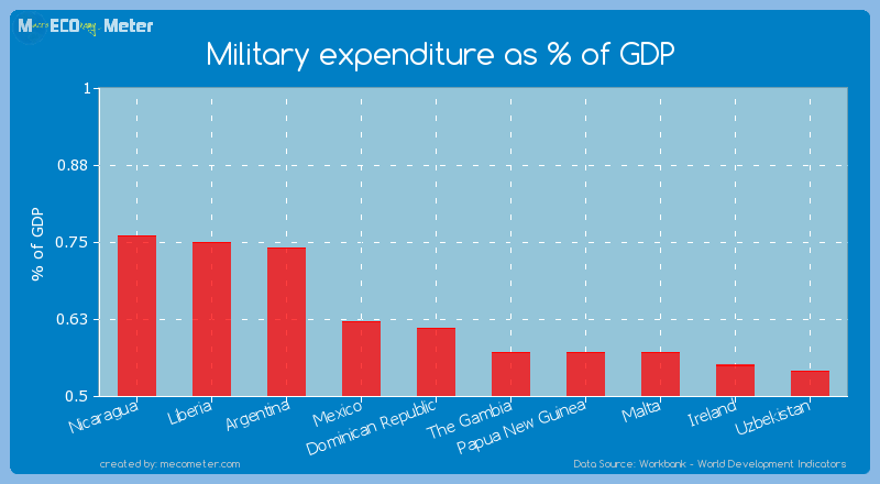 Military expenditure as % of GDP of Dominican Republic