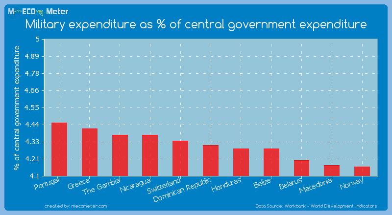 Military expenditure as % of central government expenditure of Dominican Republic