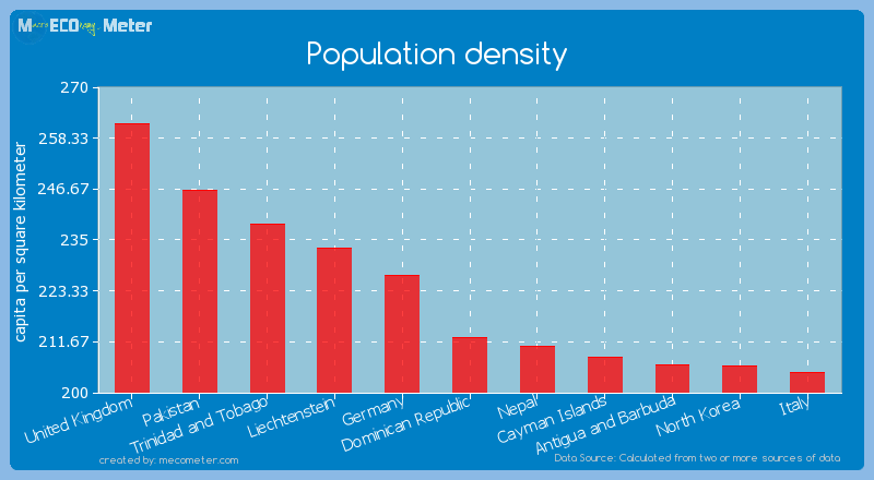 Population density of Dominican Republic