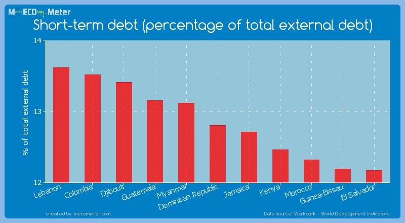 Short-term debt (percentage of total external debt) of Dominican Republic