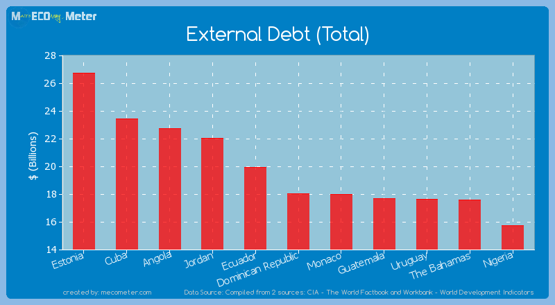 External Debt (Total) of Dominican Republic