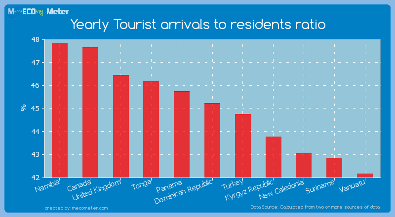 Yearly Tourist arrivals to residents ratio of Dominican Republic