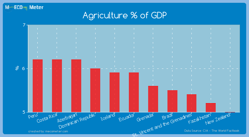 Agriculture % of GDP of Ecuador