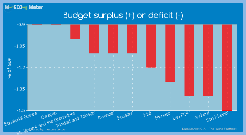 Budget surplus (+) or deficit (-) of Ecuador
