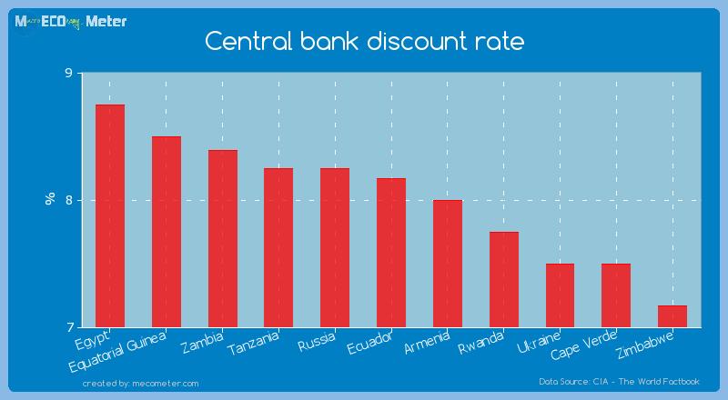 Central bank discount rate of Ecuador