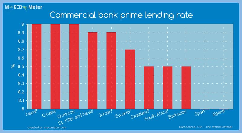 Commercial bank prime lending rate of Ecuador