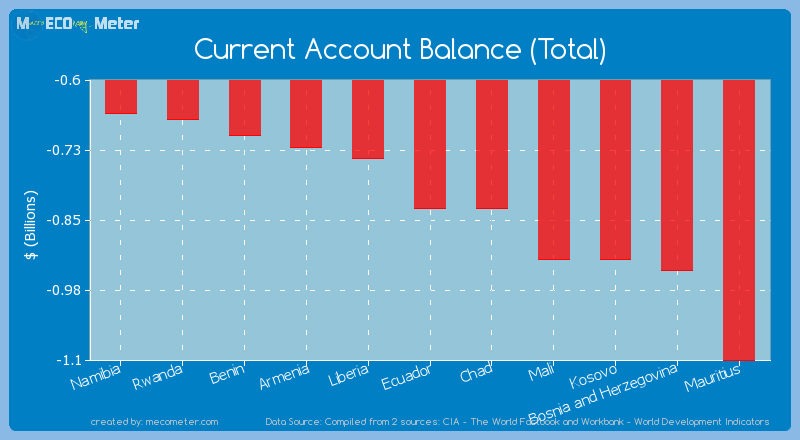 Current Account Balance (Total) of Ecuador