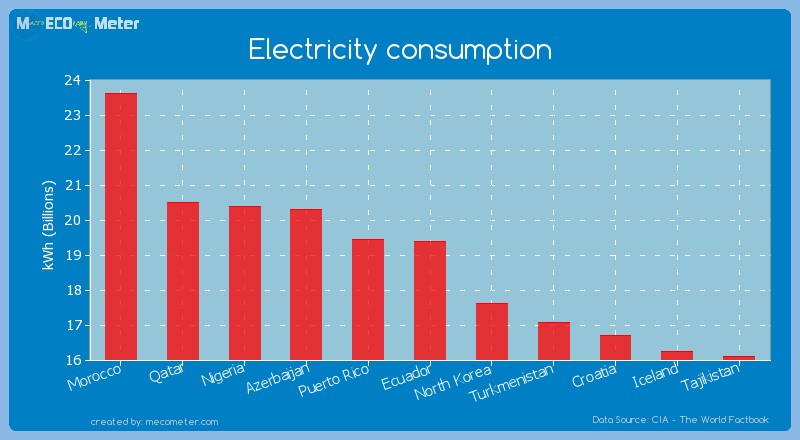 Electricity consumption of Ecuador