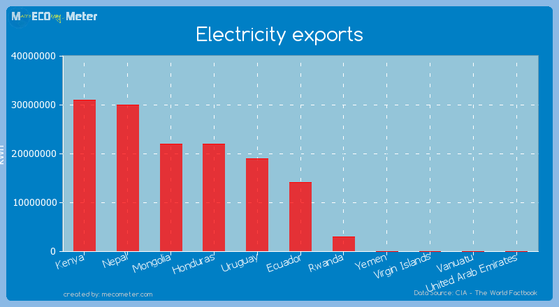 Electricity exports of Ecuador