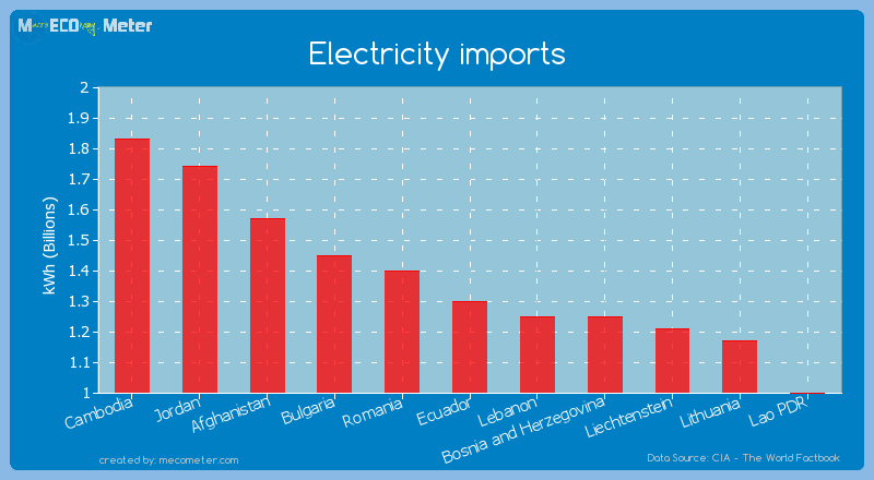 Electricity imports of Ecuador
