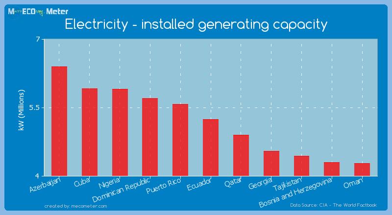 Electricity - installed generating capacity of Ecuador