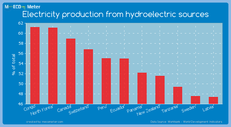 Electricity production from hydroelectric sources of Ecuador