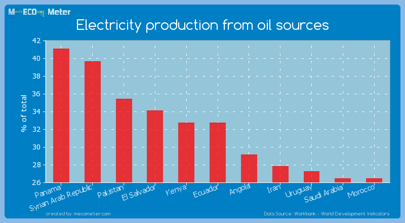 Electricity production from oil sources of Ecuador