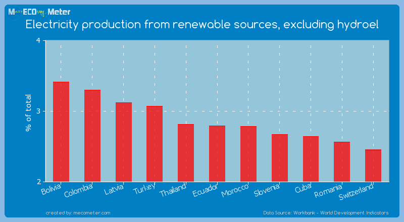 Electricity production from renewable sources, excluding hydroel of Ecuador