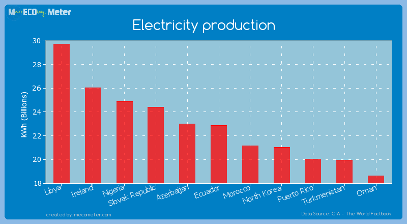 Electricity production of Ecuador
