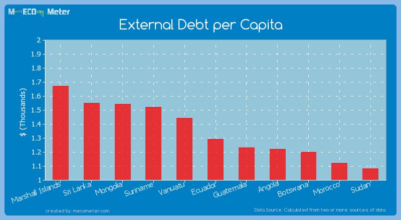 External Debt per Capita of Ecuador