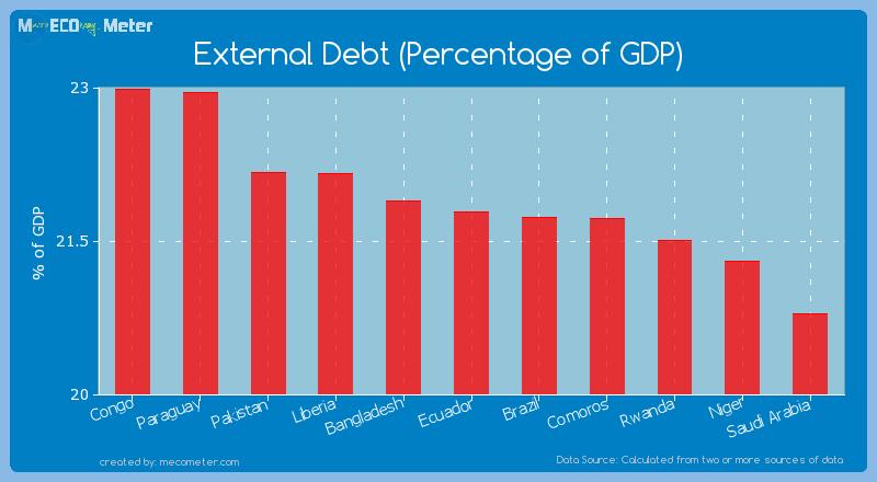 External Debt (Percentage of GDP) of Ecuador