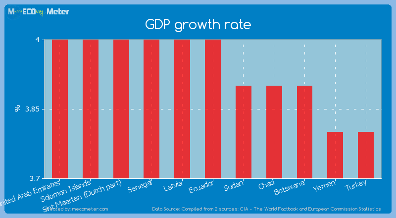GDP growth rate of Ecuador