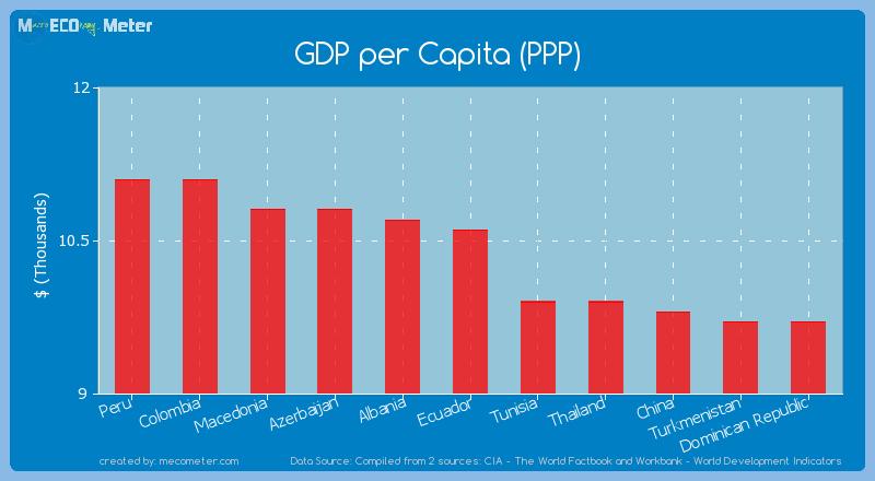 GDP per Capita (PPP) of Ecuador
