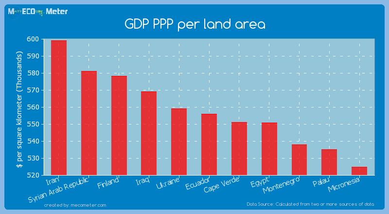 GDP PPP per land area of Ecuador
