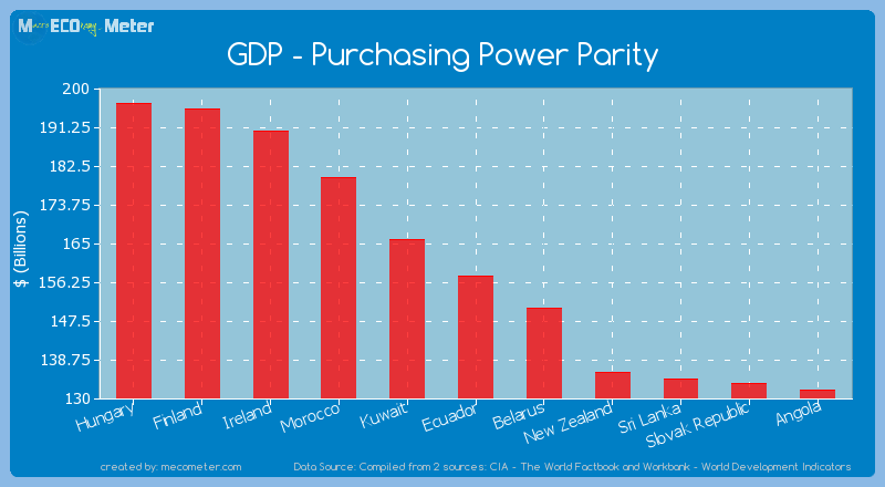 GDP - Purchasing Power Parity of Ecuador