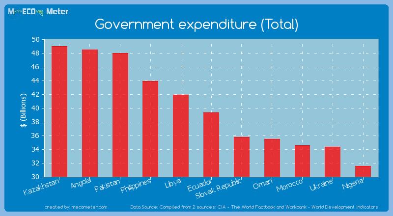 Government expenditure (Total) of Ecuador