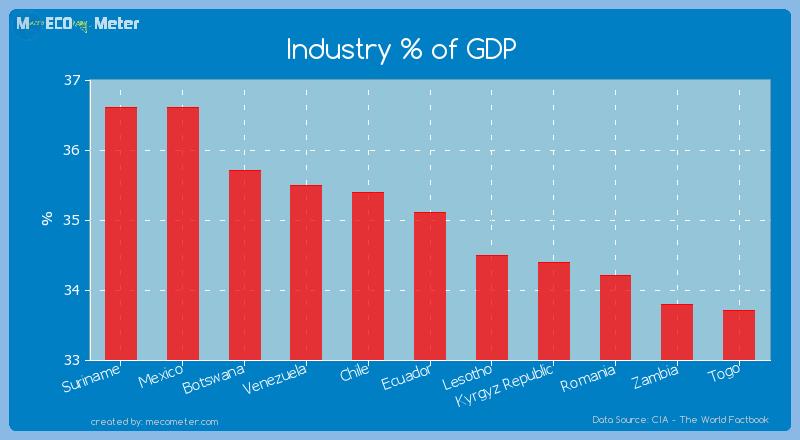Industry % of GDP of Ecuador