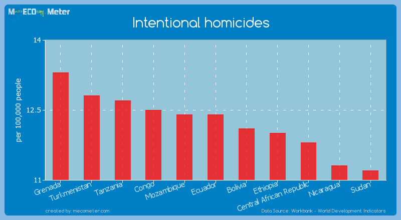 Intentional homicides of Ecuador