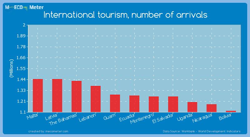 International tourism, number of arrivals of Ecuador