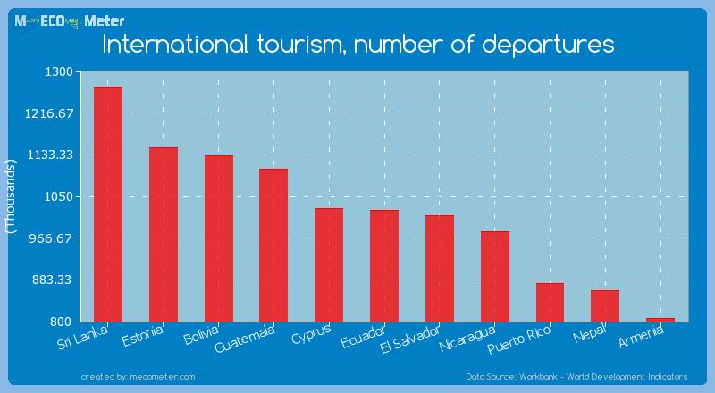 International tourism, number of departures of Ecuador