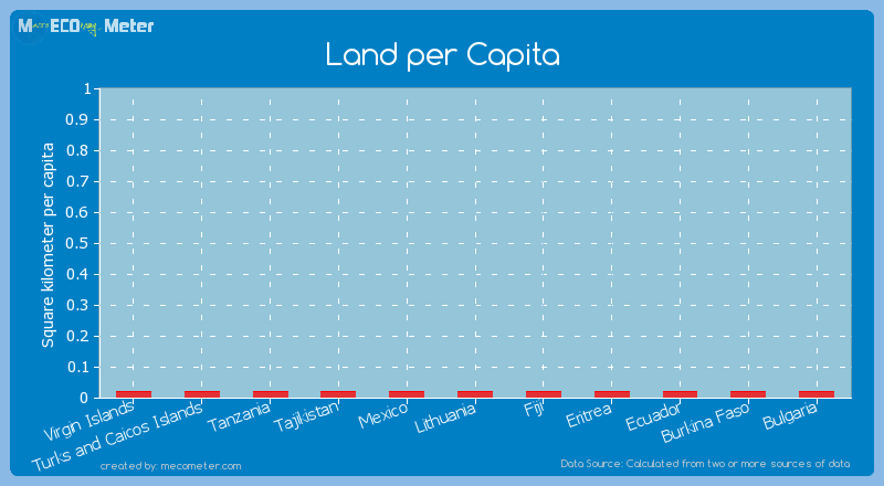 Land per Capita of Ecuador