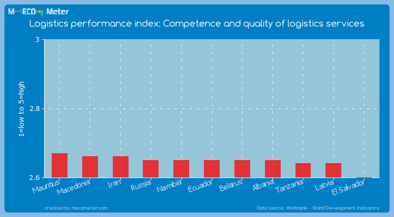 Logistics performance index: Competence and quality of logistics services of Ecuador