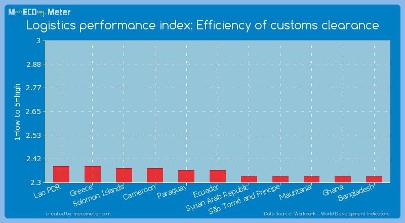 Logistics performance index: Efficiency of customs clearance of Ecuador