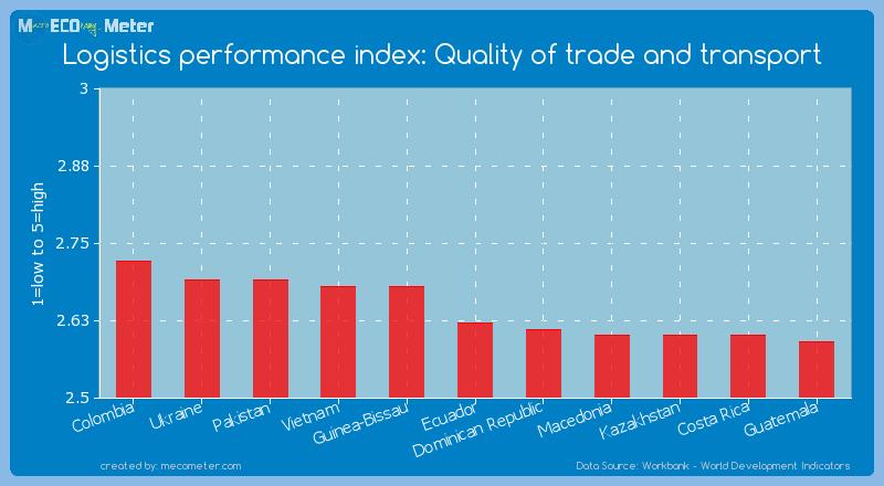 Logistics performance index: Quality of trade and transport of Ecuador