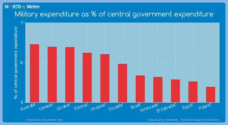 Military expenditure as % of central government expenditure of Ecuador