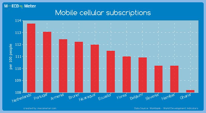 Mobile cellular subscriptions of Ecuador