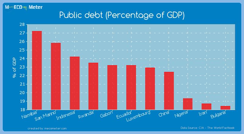 Public debt (Percentage of GDP) of Ecuador