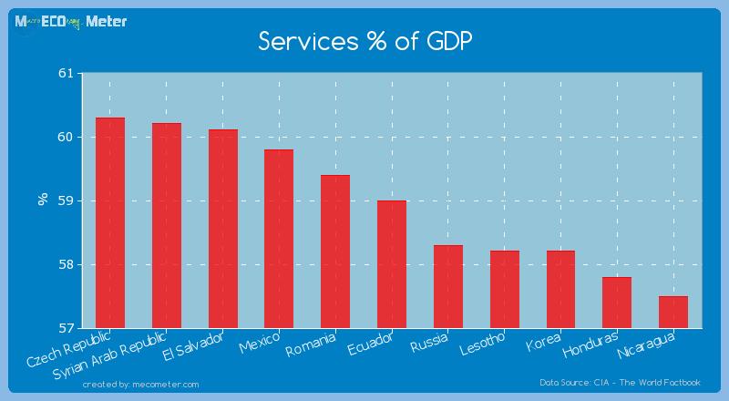 Services % of GDP of Ecuador
