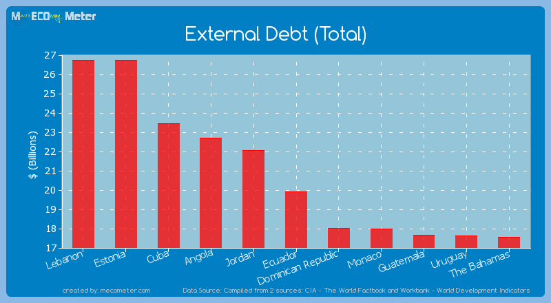 External Debt (Total) of Ecuador