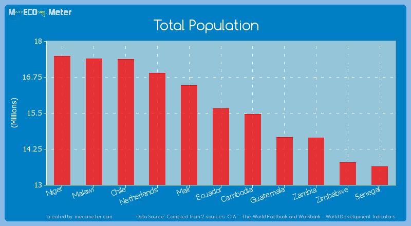 Total Population of Ecuador
